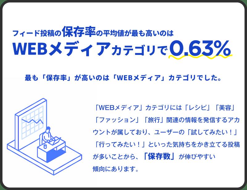 03 フィード投稿の保存率の平均値が最も高いのはWebメディアカテゴリで0.63%